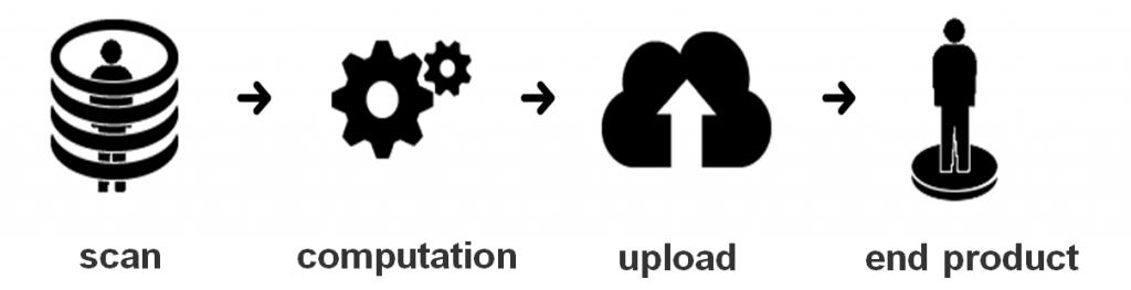 ciclo de escaneo
